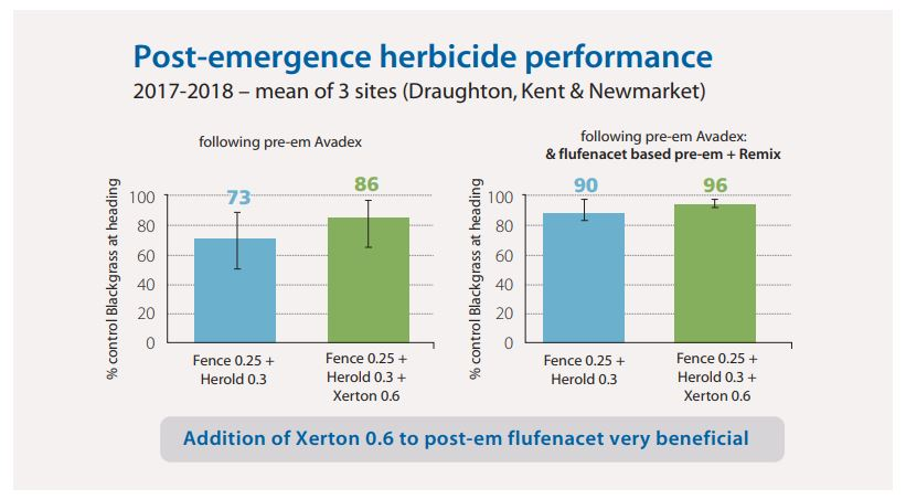 Post-em herbicide performance chart